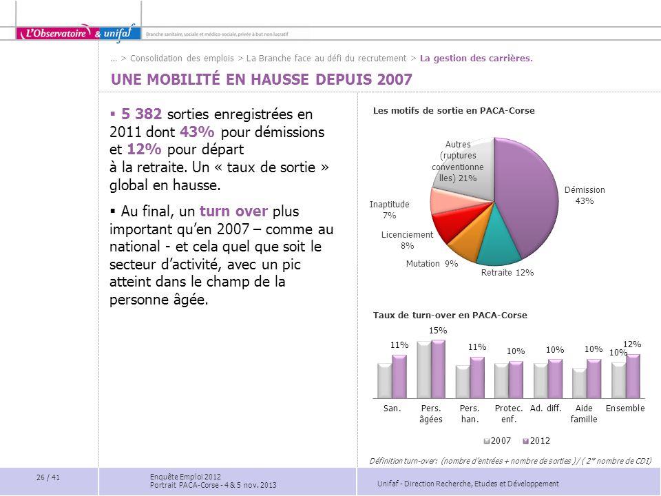 Une mobilité en hausse depuis 2007