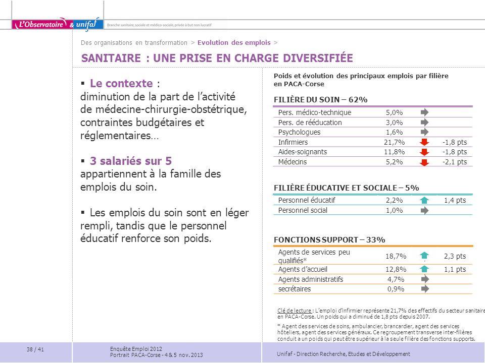 Sanitaire : une prise en charge diversifiée