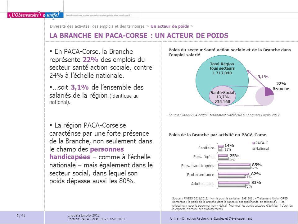La Branche en PACA-Corse : un acteur de poids
