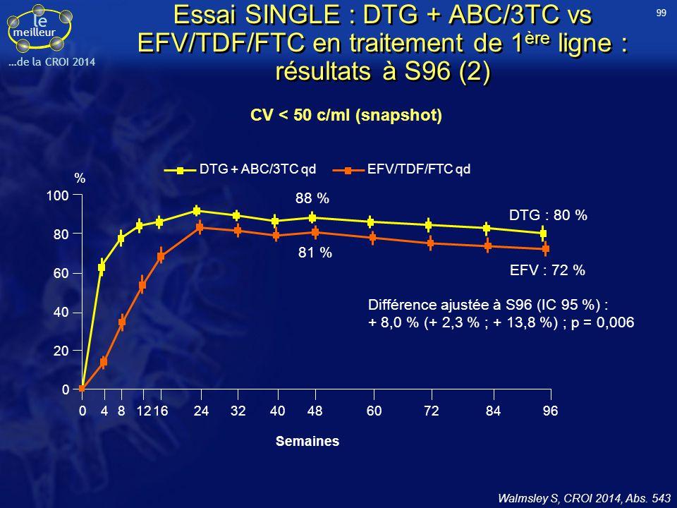 99 Essai SINGLE : DTG + ABC/3TC vs EFV/TDF/FTC en traitement de 1ère ligne : résultats à S96 (2) CV < 50 c/ml (snapshot)