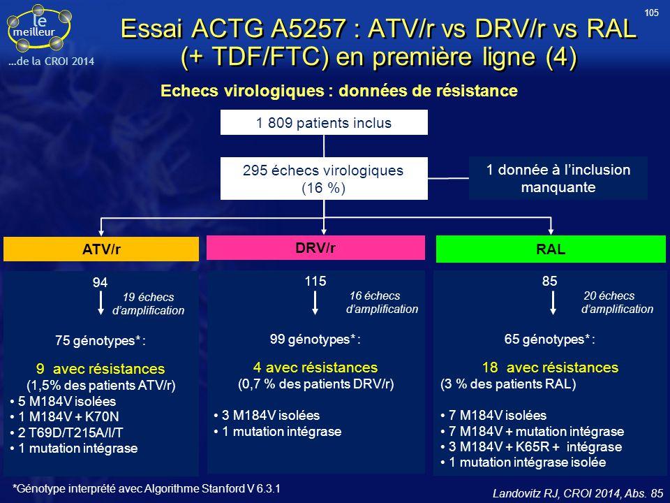 105 Essai ACTG A5257 : ATV/r vs DRV/r vs RAL (+ TDF/FTC) en première ligne (4) Echecs virologiques : données de résistance.