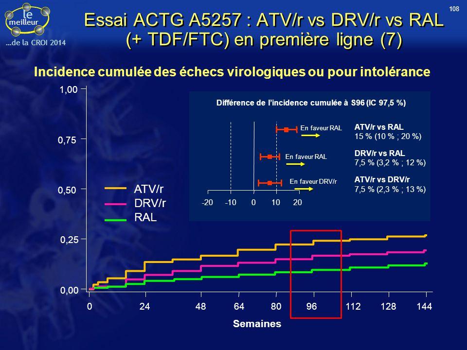 Différence de l'incidence cumulée à S96 (IC 97,5 %)