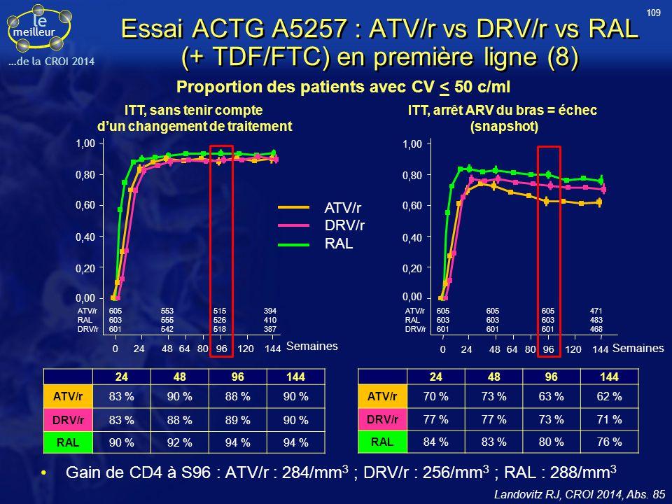 109 Essai ACTG A5257 : ATV/r vs DRV/r vs RAL (+ TDF/FTC) en première ligne (8) Proportion des patients avec CV < 50 c/ml.