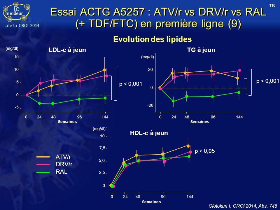 110 Essai ACTG A5257 : ATV/r vs DRV/r vs RAL (+ TDF/FTC) en première ligne (9) Evolution des lipides.