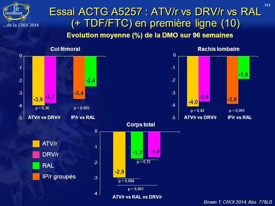111 Essai ACTG A5257 : ATV/r vs DRV/r vs RAL (+ TDF/FTC) en première ligne (10) Evolution moyenne (%) de la DMO sur 96 semaines.