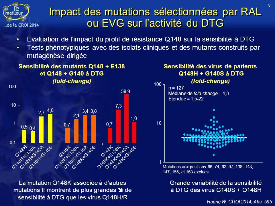 8 Impact des mutations sélectionnées par RAL ou EVG sur l'activité du DTG.