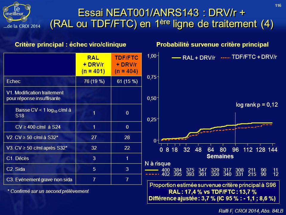 116 Essai NEAT001/ANRS143 : DRV/r + (RAL ou TDF/FTC) en 1ère ligne de traitement (4) Critère principal : échec viro/clinique.