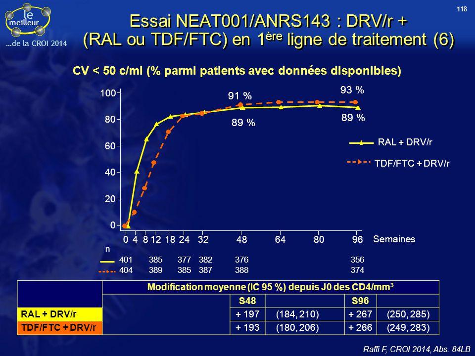 118 Essai NEAT001/ANRS143 : DRV/r + (RAL ou TDF/FTC) en 1ère ligne de traitement (6) CV < 50 c/ml (% parmi patients avec données disponibles)