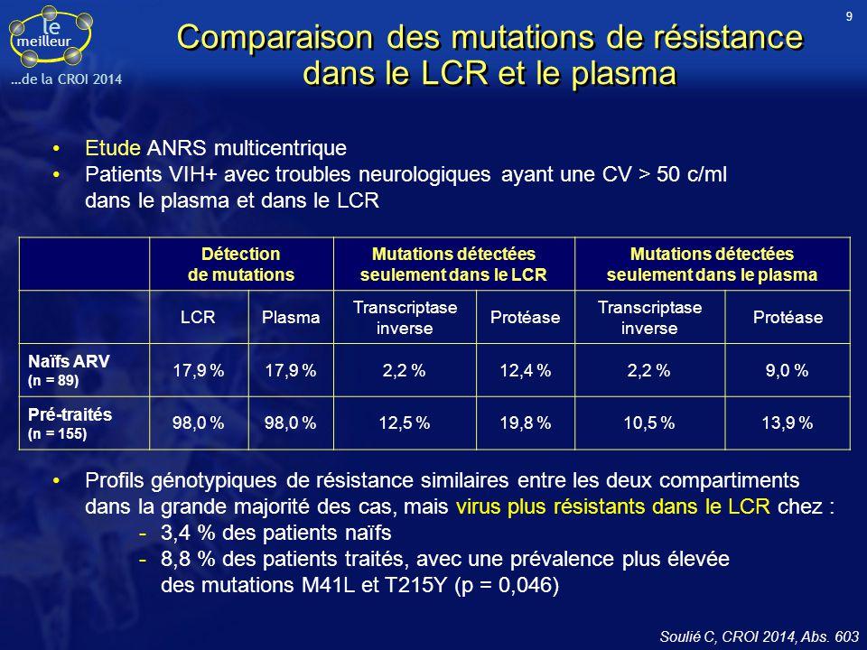 Comparaison des mutations de résistance dans le LCR et le plasma