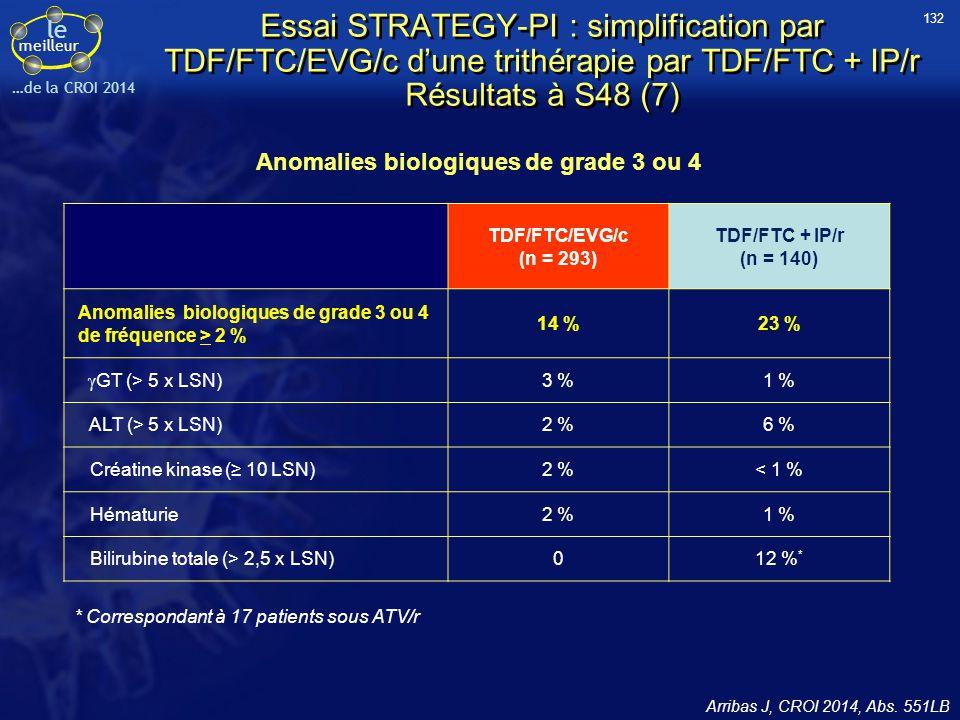 Anomalies biologiques de grade 3 ou 4
