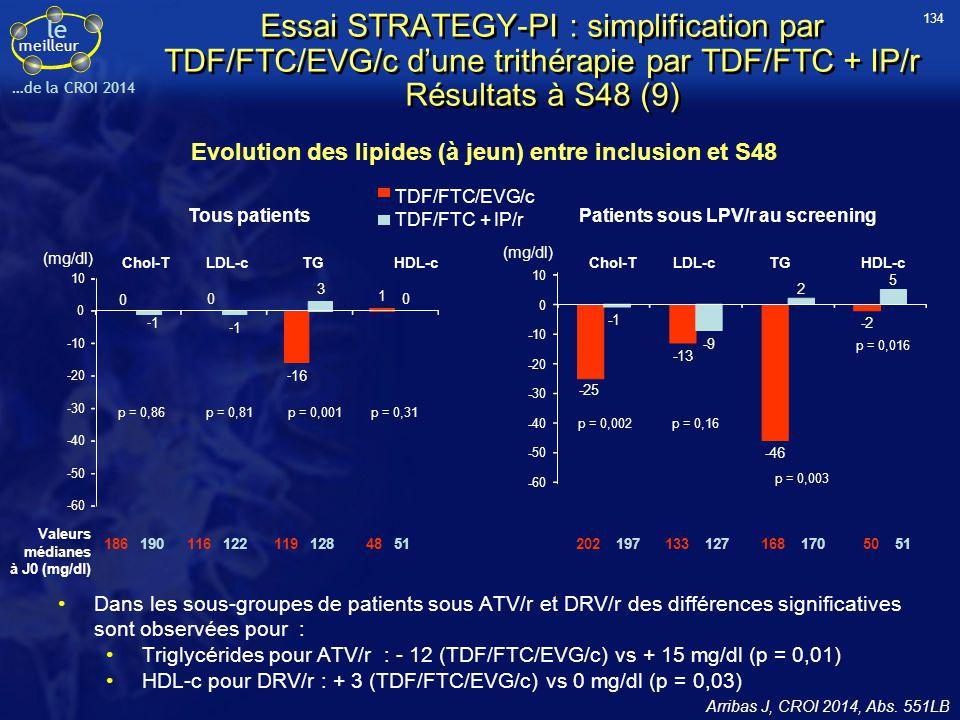 Evolution des lipides (à jeun) entre inclusion et S48