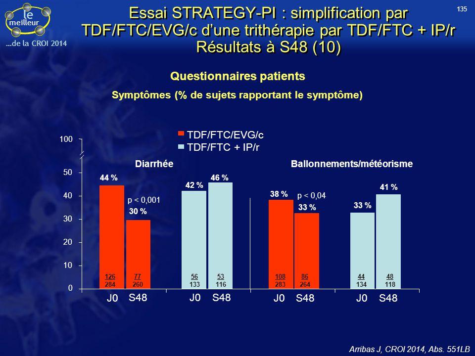 Questionnaires patients Symptômes (% de sujets rapportant le symptôme)