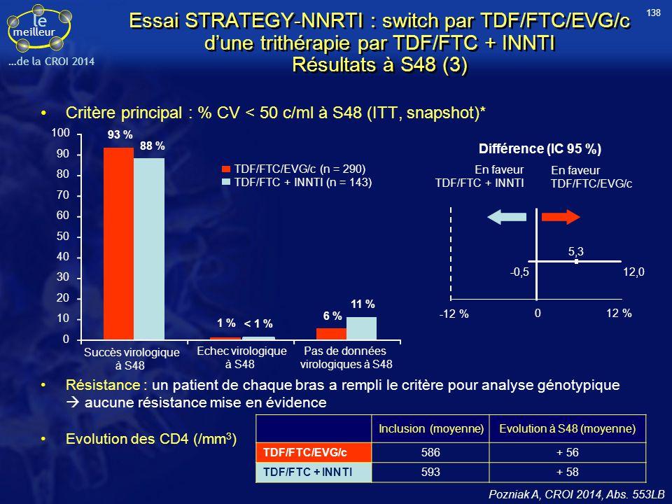 138 Essai STRATEGY-NNRTI : switch par TDF/FTC/EVG/c d'une trithérapie par TDF/FTC + INNTI Résultats à S48 (3)