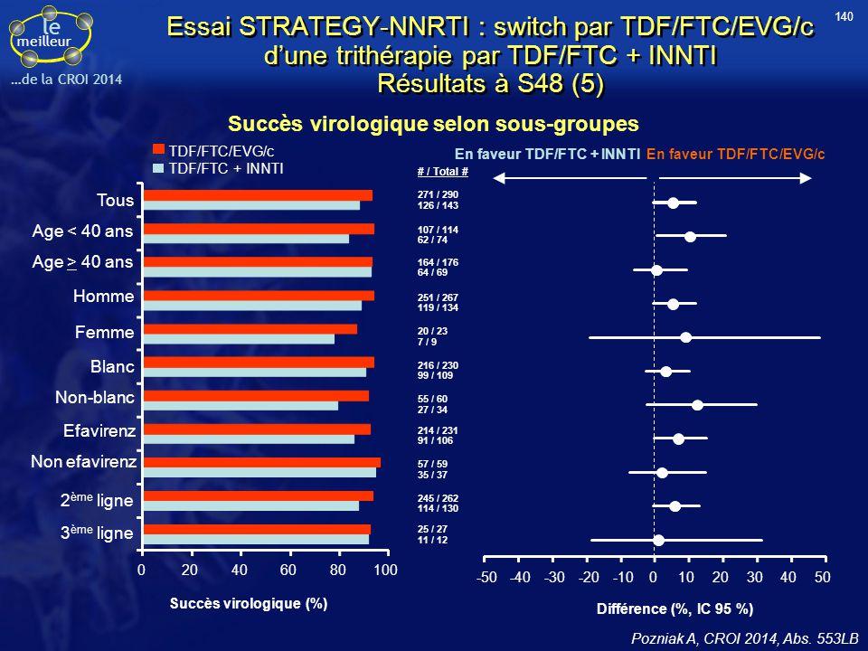 Succès virologique selon sous-groupes