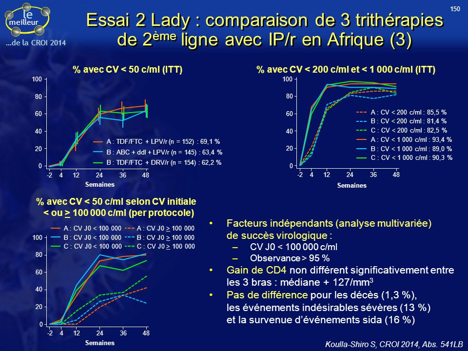 150 Essai 2 Lady : comparaison de 3 trithérapies de 2ème ligne avec IP/r en Afrique (3) % avec CV < 50 c/ml (ITT)
