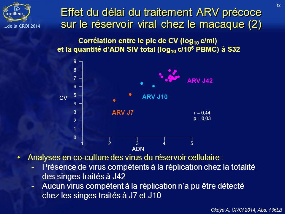 12 Effet du délai du traitement ARV précoce sur le réservoir viral chez le macaque (2) Corrélation entre le pic de CV (log10 c/ml)