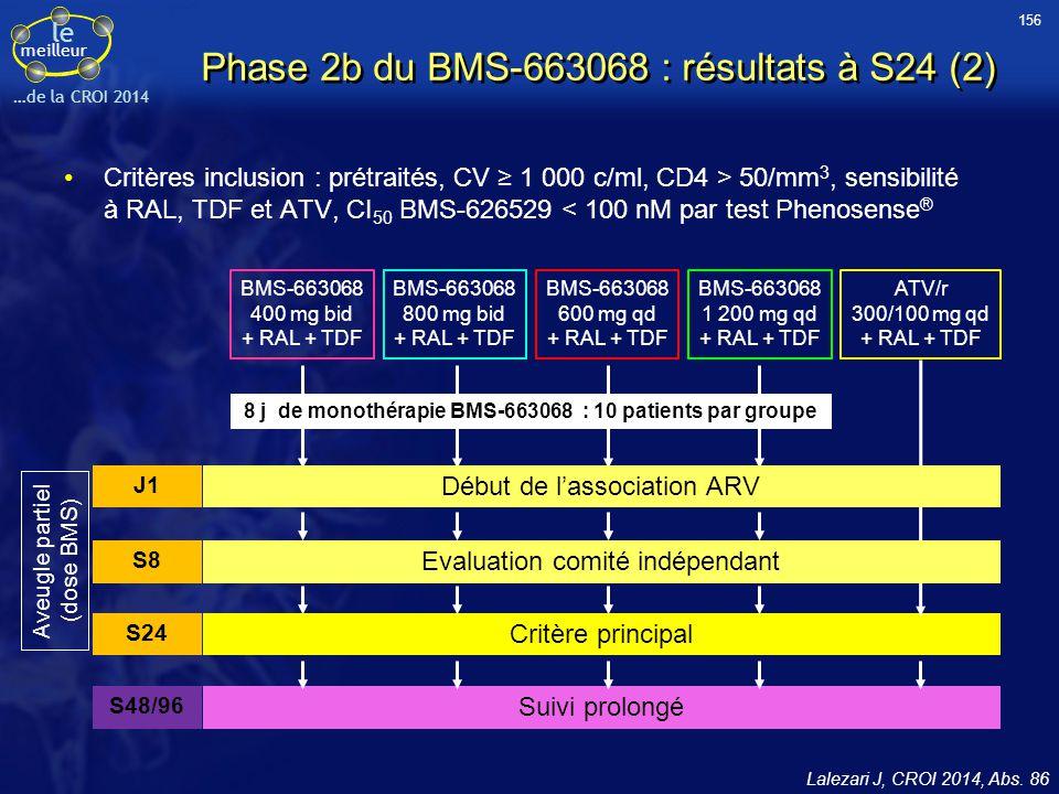 Phase 2b du BMS-663068 : résultats à S24 (2)