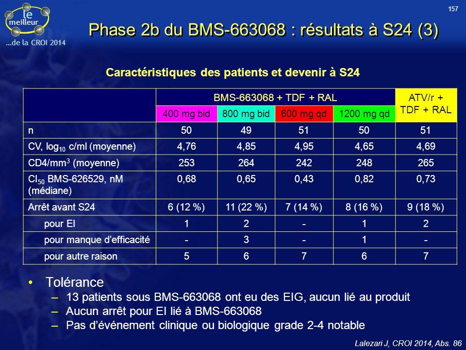 Phase 2b du BMS-663068 : résultats à S24 (3)