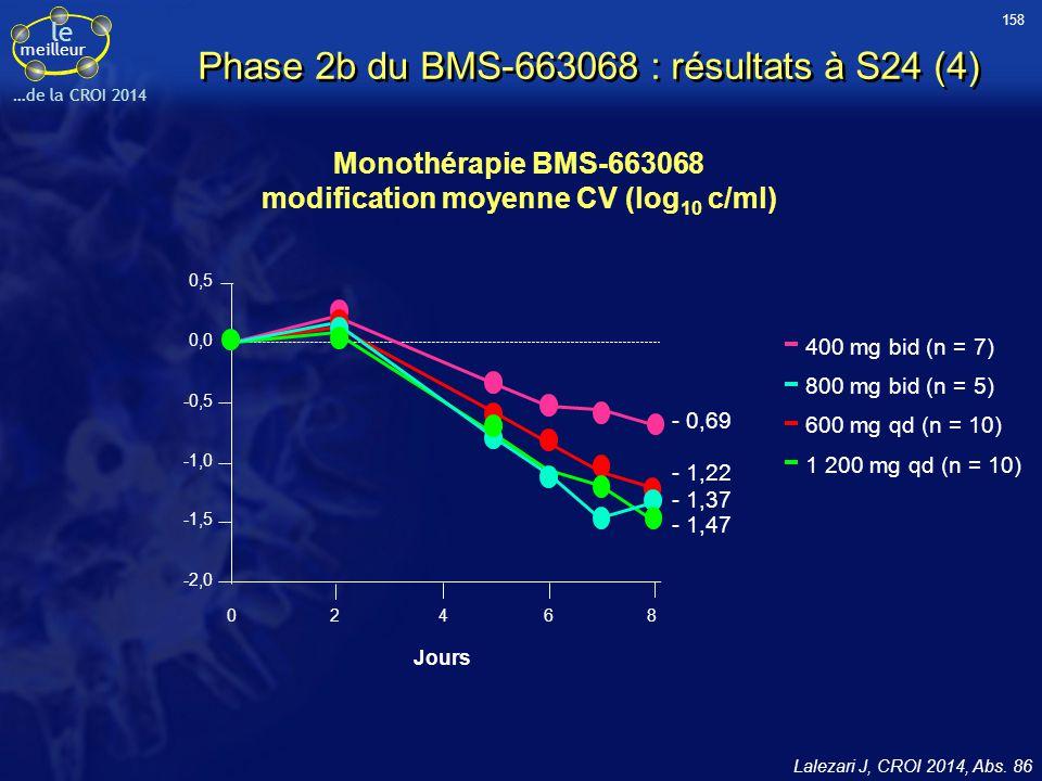 Phase 2b du BMS-663068 : résultats à S24 (4)