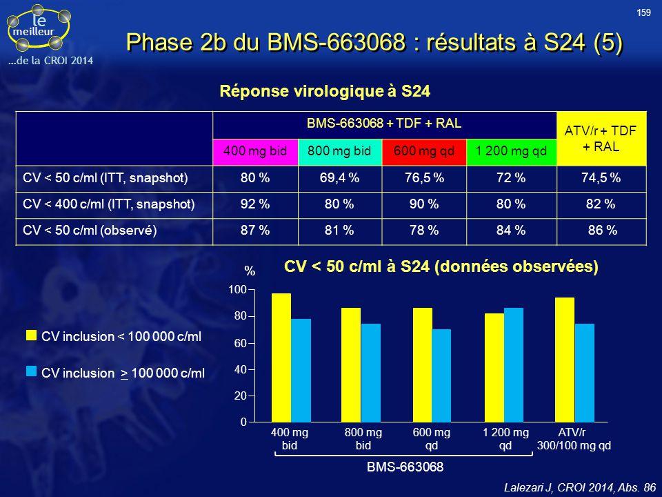 Phase 2b du BMS-663068 : résultats à S24 (5)