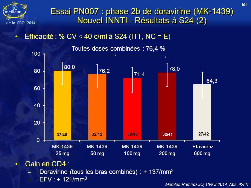 161 Essai PN007 : phase 2b de doravirine (MK-1439) Nouvel INNTI - Résultats à S24 (2) Efficacité : % CV < 40 c/ml à S24 (ITT, NC = E)