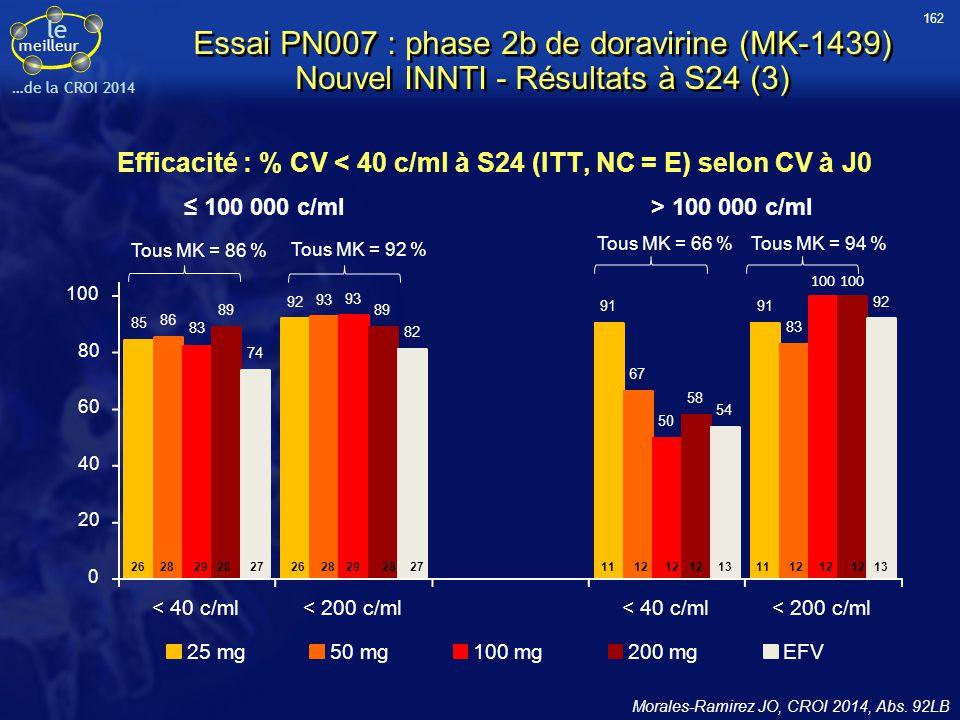 Efficacité : % CV < 40 c/ml à S24 (ITT, NC = E) selon CV à J0