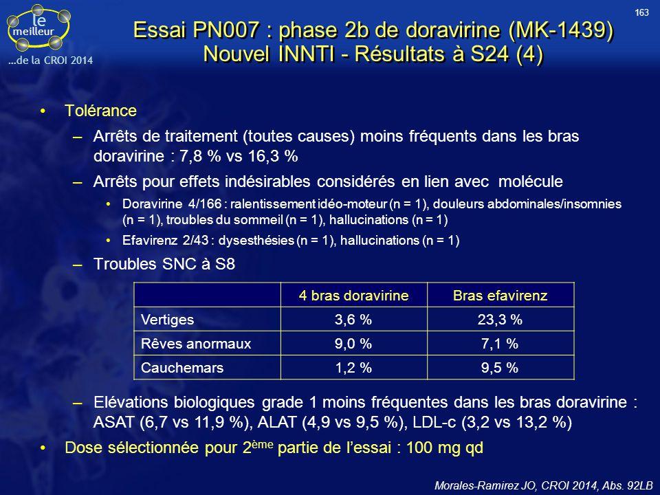 163 Essai PN007 : phase 2b de doravirine (MK-1439) Nouvel INNTI - Résultats à S24 (4) Tolérance.