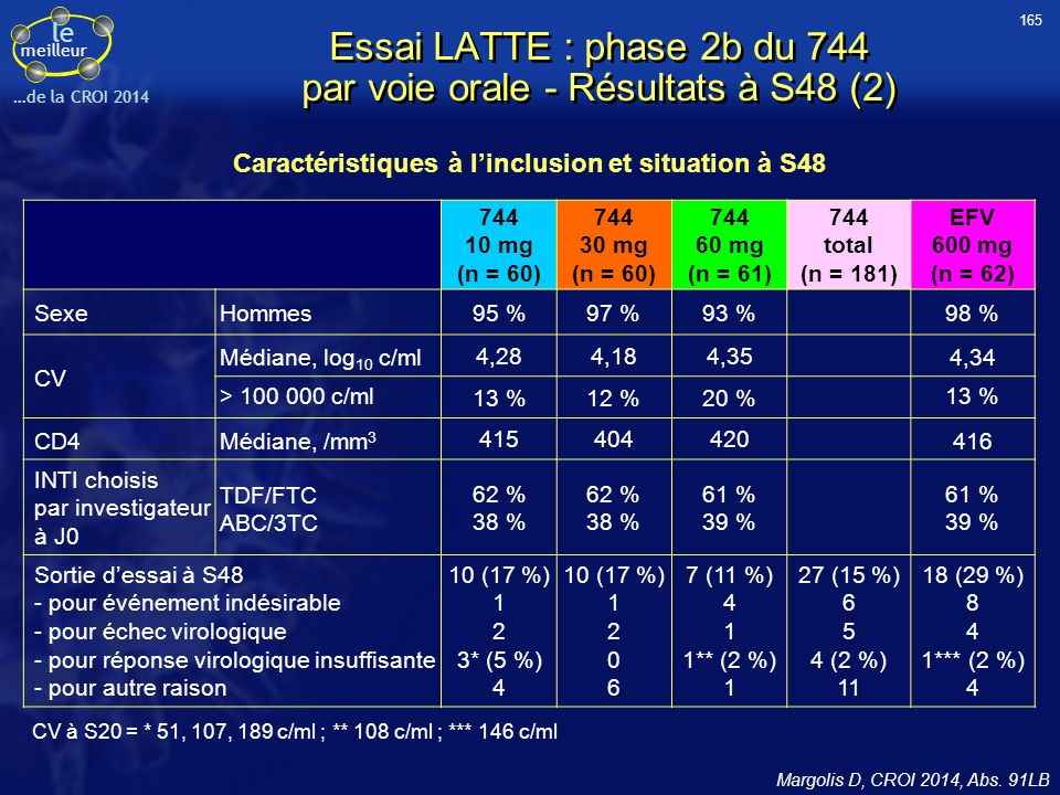 Essai LATTE : phase 2b du 744 par voie orale - Résultats à S48 (2)