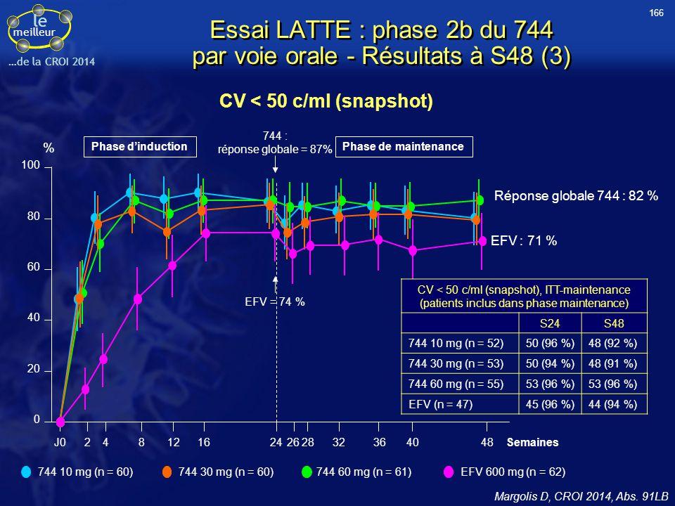 Essai LATTE : phase 2b du 744 par voie orale - Résultats à S48 (3)