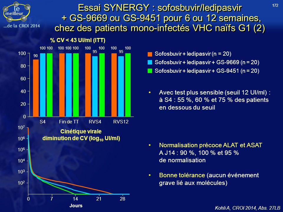Cinétique virale diminution de CV (log10 UI/ml)