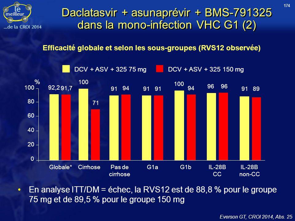 Efficacité globale et selon les sous-groupes (RVS12 observée)