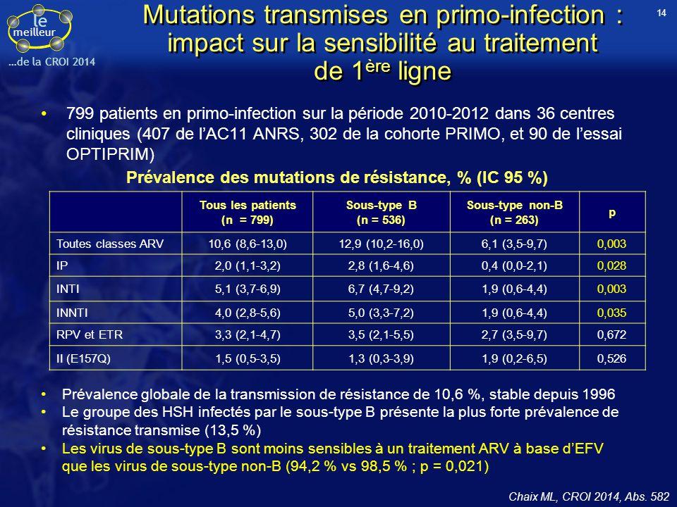 Prévalence des mutations de résistance, % (IC 95 %)