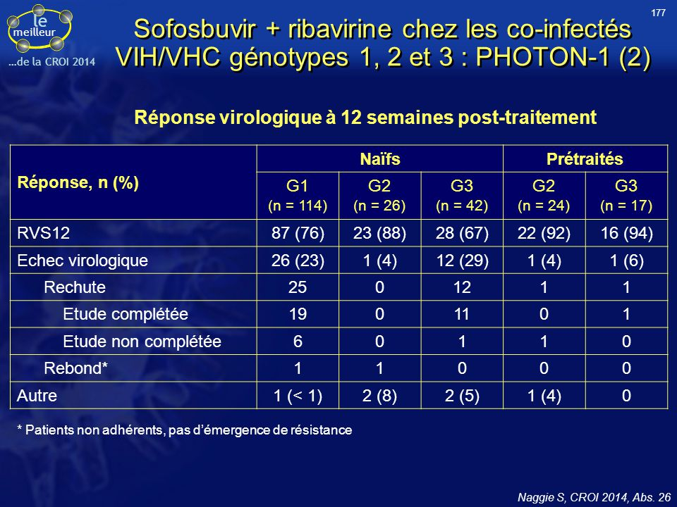 177 Sofosbuvir + ribavirine chez les co-infectés VIH/VHC génotypes 1, 2 et 3 : PHOTON-1 (2) Réponse virologique à 12 semaines post-traitement.