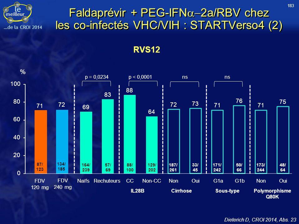 183 Faldaprévir + PEG-IFNa-2a/RBV chez les co-infectés VHC/VIH : STARTVerso4 (2) RVS12. IL28B. Cirrhose.