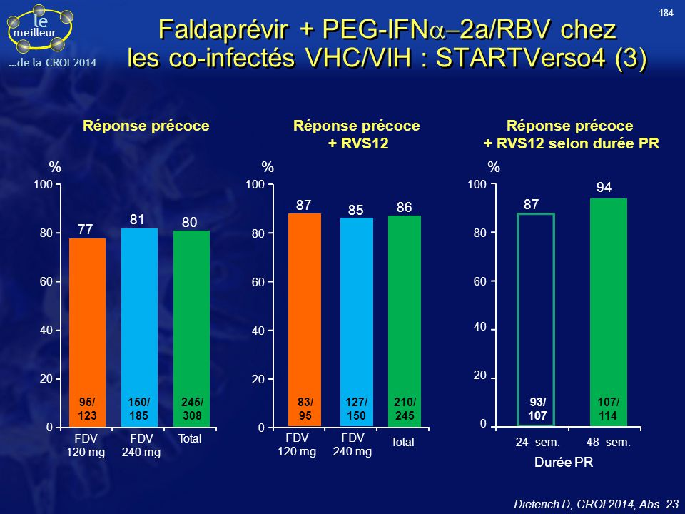 184 Faldaprévir + PEG-IFNa-2a/RBV chez les co-infectés VHC/VIH : STARTVerso4 (3) Réponse précoce.