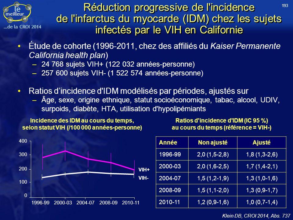 193 Réduction progressive de l incidence de l infarctus du myocarde (IDM) chez les sujets infectés par le VIH en Californie.