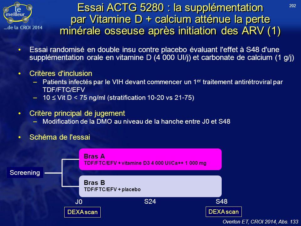 202 Essai ACTG 5280 : la supplémentation par Vitamine D + calcium atténue la perte minérale osseuse après initiation des ARV (1)