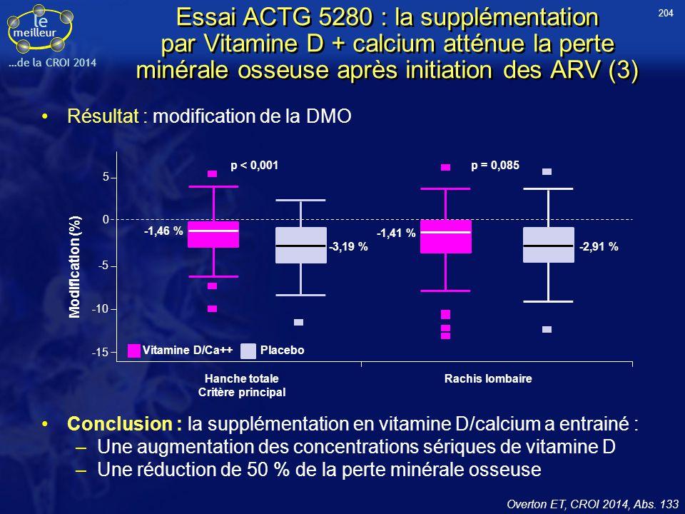 204 Essai ACTG 5280 : la supplémentation par Vitamine D + calcium atténue la perte minérale osseuse après initiation des ARV (3)