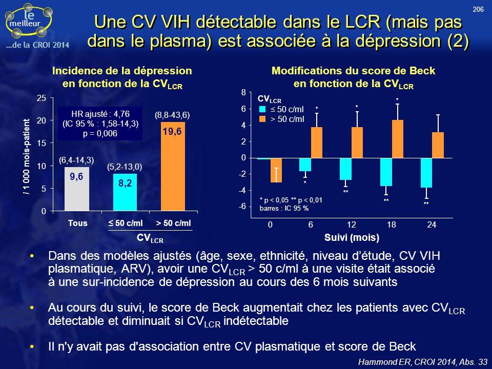 206 Une CV VIH détectable dans le LCR (mais pas dans le plasma) est associée à la dépression (2) Incidence de la dépression en fonction de la CVLCR.