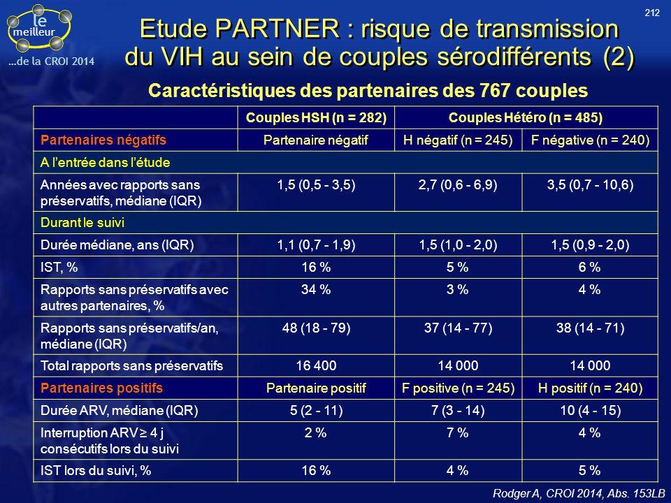 212 Etude PARTNER : risque de transmission du VIH au sein de couples sérodifférents (2) Caractéristiques des partenaires des 767 couples.