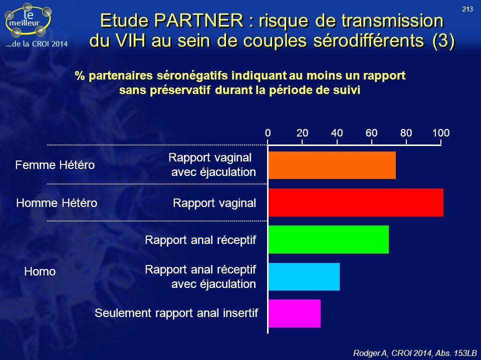 213 Etude PARTNER : risque de transmission du VIH au sein de couples sérodifférents (3)