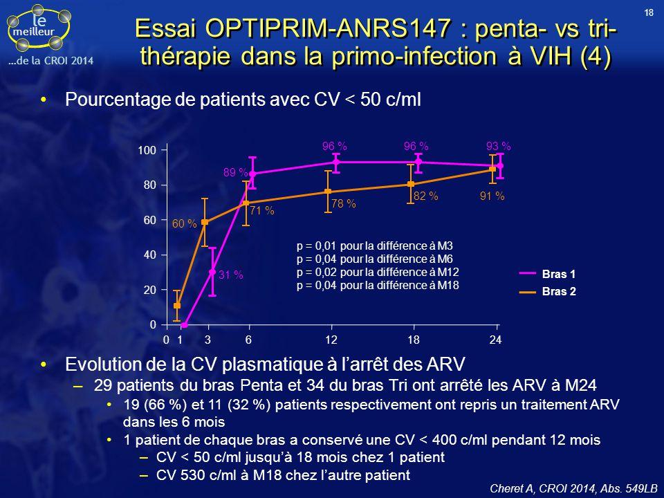 18 Essai OPTIPRIM-ANRS147 : penta- vs tri- thérapie dans la primo-infection à VIH (4) Pourcentage de patients avec CV < 50 c/ml.