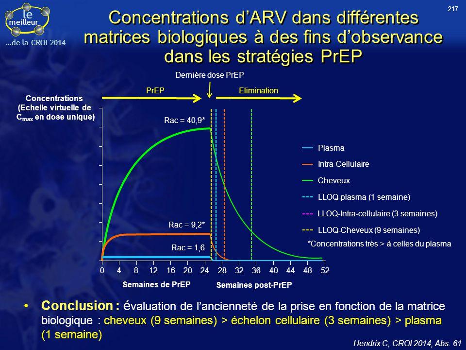 217 Concentrations d'ARV dans différentes matrices biologiques à des fins d'observance dans les stratégies PrEP.