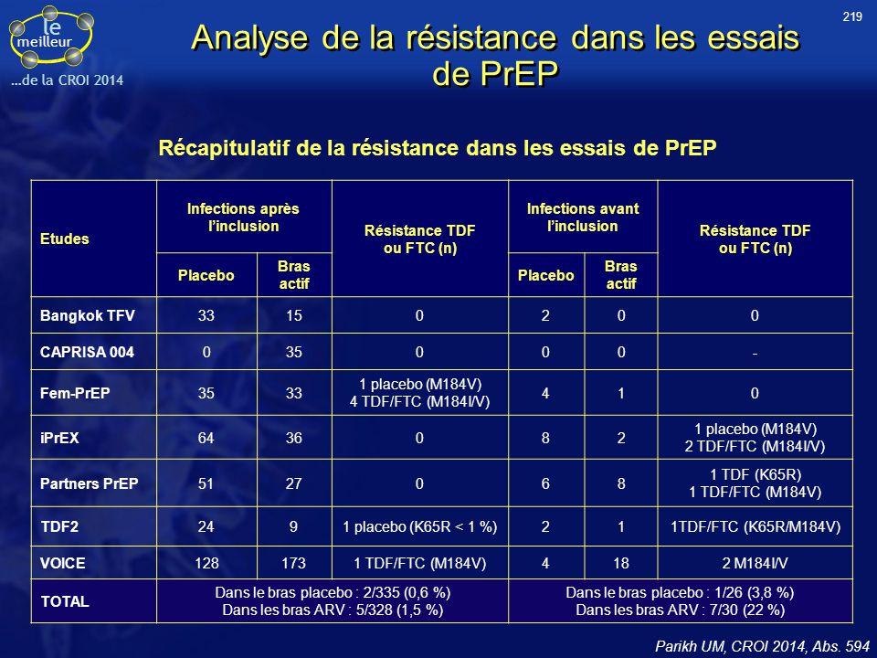 Analyse de la résistance dans les essais de PrEP