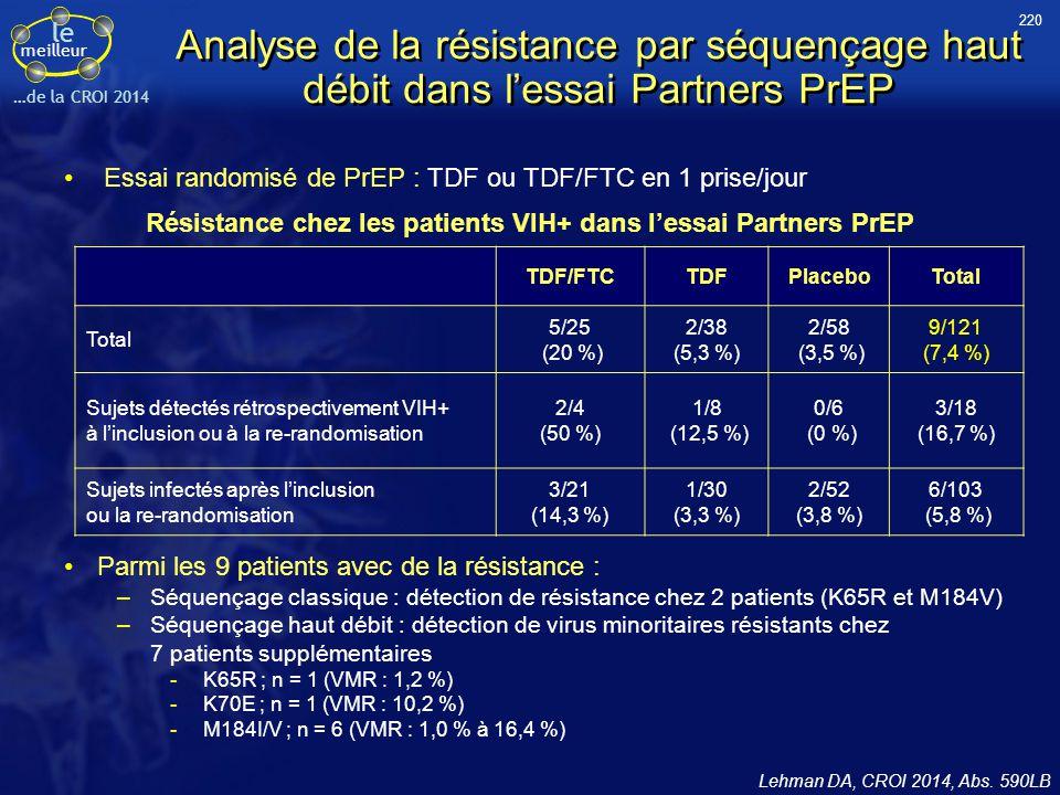 Résistance chez les patients VIH+ dans l'essai Partners PrEP