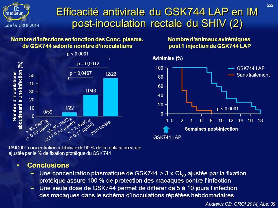 222 Efficacité antivirale du GSK744 LAP en IM post-inoculation rectale du SHIV (2) Nombre d'infections en fonction des Conc. plasma.