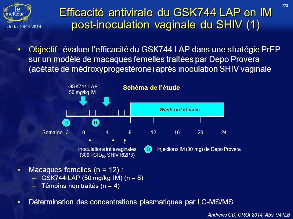 223 Efficacité antivirale du GSK744 LAP en IM post-inoculation vaginale du SHIV (1)