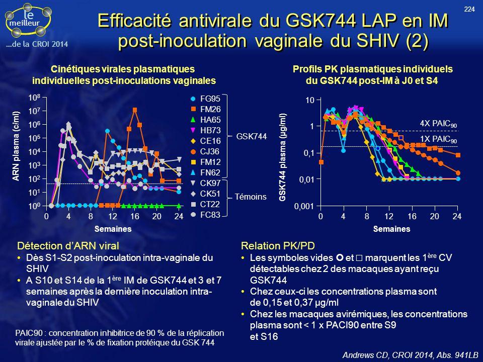224 Efficacité antivirale du GSK744 LAP en IM post-inoculation vaginale du SHIV (2) Cinétiques virales plasmatiques.