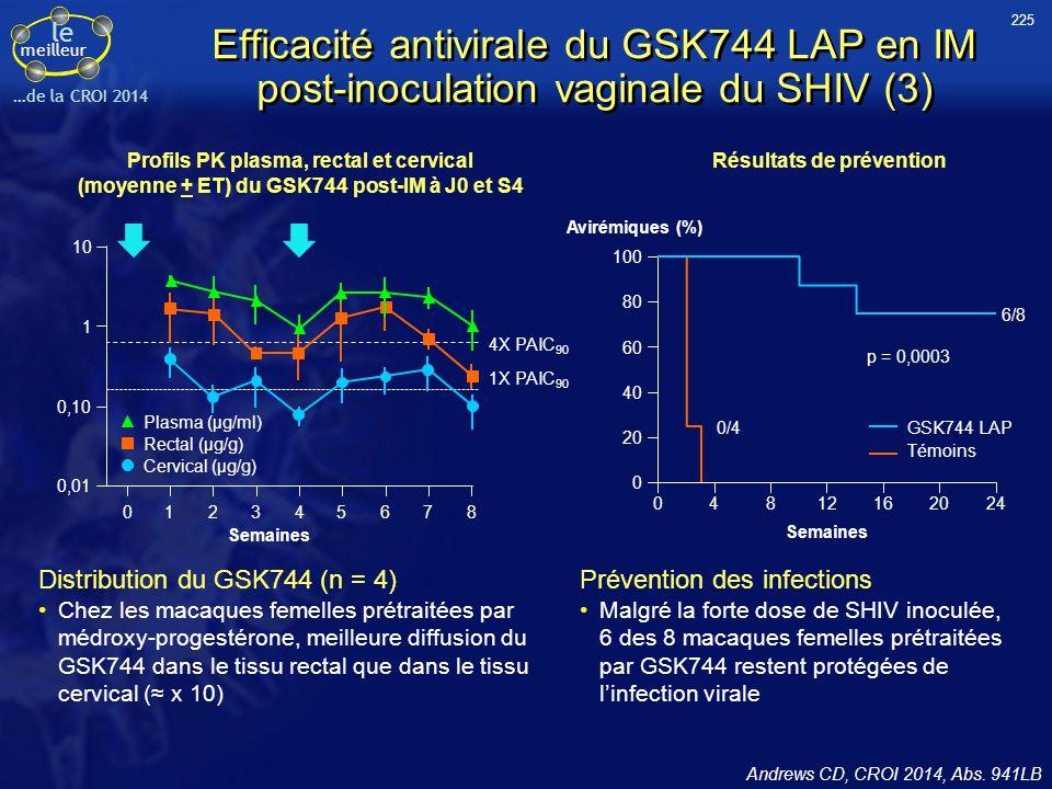 225 Efficacité antivirale du GSK744 LAP en IM post-inoculation vaginale du SHIV (3) Profils PK plasma, rectal et cervical.