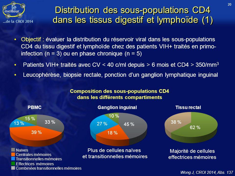 Composition des sous-populations CD4 dans les différents compartiments